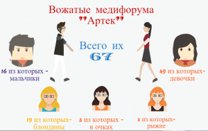 Инфографика_вожатые-Артека_Юля